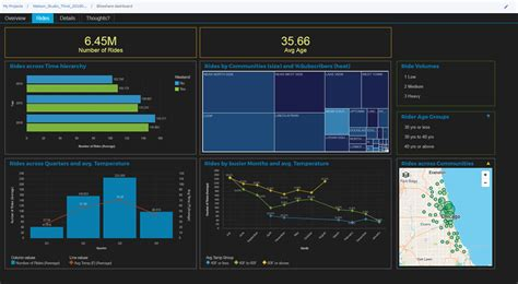 Cognos Dashboards Now Available Within Watson Studio Cognos Dashboard Templates
