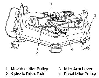 cub cadet drive belt diagram new pto belt for cub cadet 2135 keeps coming
