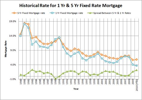 bank of historic interest rates historical rates simple financial analysis