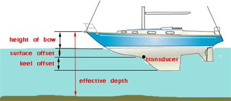 pleasure boat depth finder what anchor chain length is needed to keep your boat