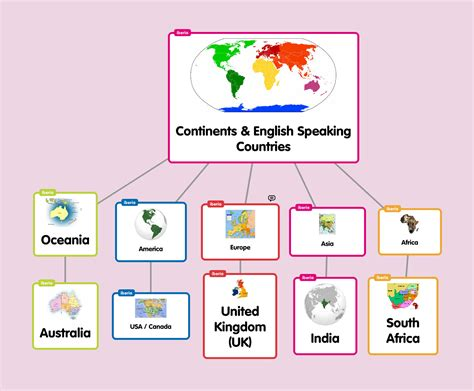 themes for english class image gallery lesson activity ideas