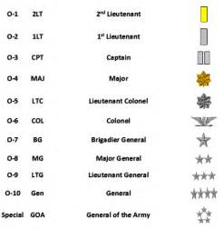 rank structure serving together connecting
