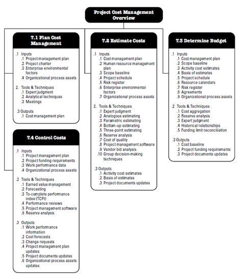 %name Human Resource Plan Template Pmbok   Project Human Resource Management   PMBOK 5