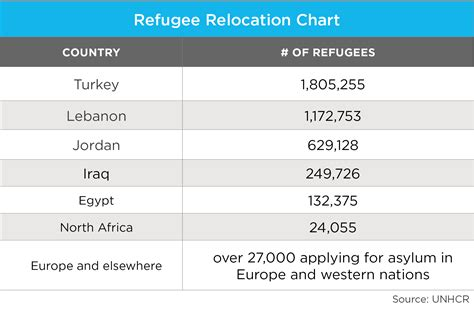 the importance of higher education for syrian refugees wenr