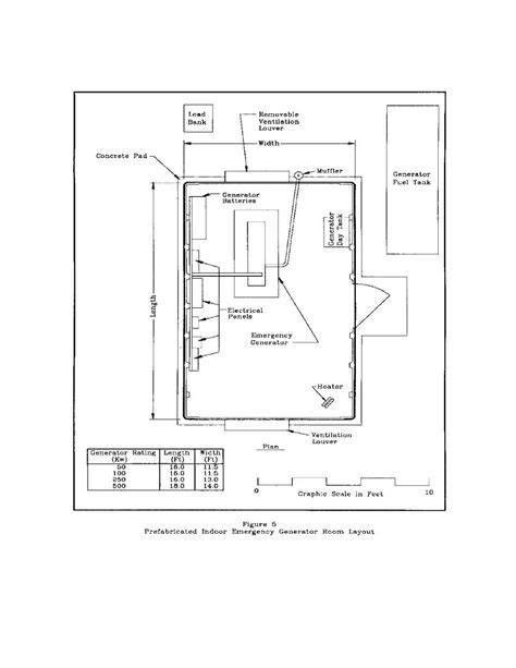 room layout figure 5 prefabricated indoor emergency generator room layout