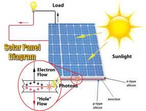 the myth of the solar power systems solar panels ideas