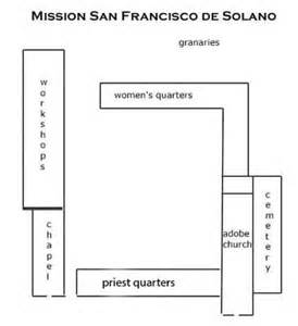 Mission Santa Clara De Asis Floor Plan by Guide To San Francisco Solano Sonoma Mission For