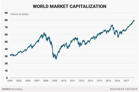 market cap global market cap is about to hit 100 trillion goldman sachs thinks a market is coming