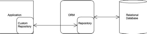 repository pattern return list repository pattern overuse the double repository with