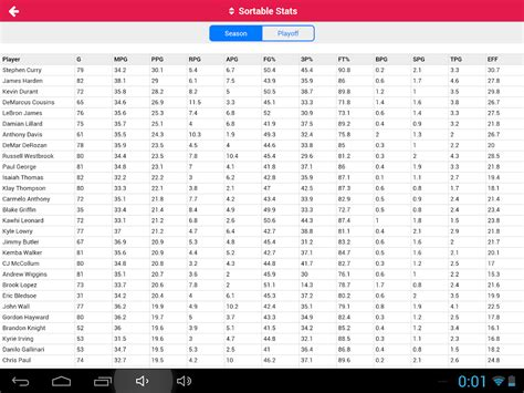 Mba Stats nba players stats android apps on play