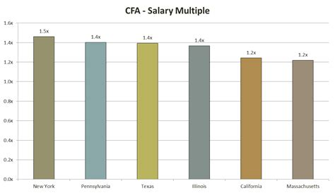 Cfa Mba Average Salary by The Complete Cfa Salary Analysis Data Charts And Roi