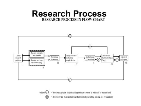flowchart of research methodology business research methods 1