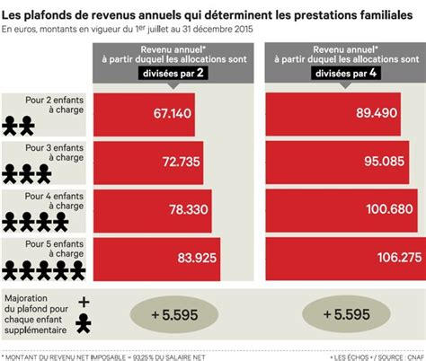 Allocations Familiales Plafond by Prestations Familiales Caf Montant