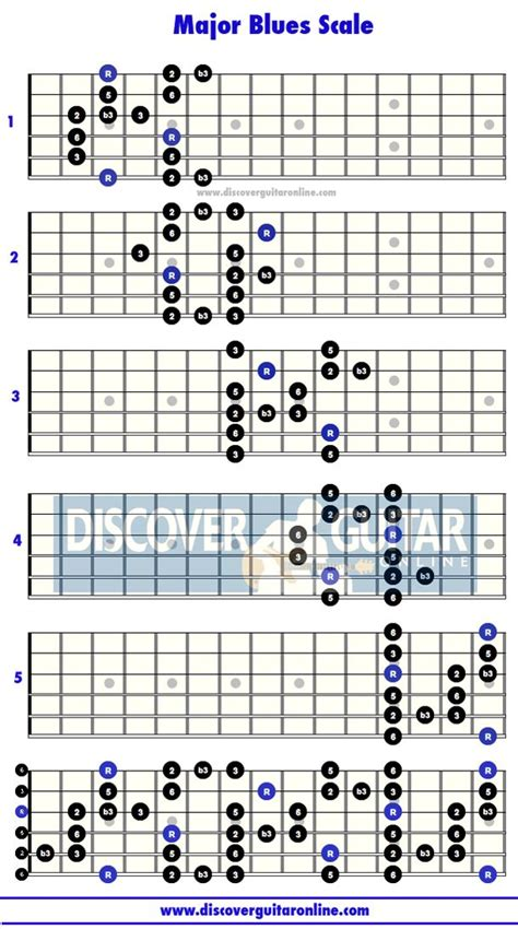 guitar scales master the fretboard create your own and get soloing 125 licks that show you how books major blues scale 5 patterns discover guitar