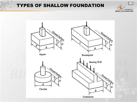 pier vs column what is the difference between pile and pier foundation