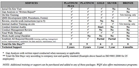 comparison matrix iso 9001 consultants qms wqn today
