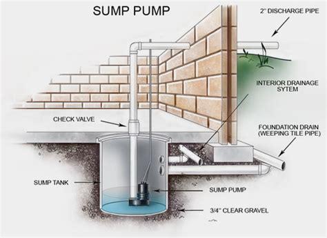 how sump pumps prevent basement flooding md plumbing