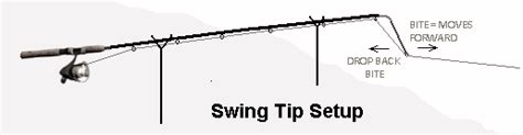 swing set troline combo leger fishing a guide to the basics methods of fishing the