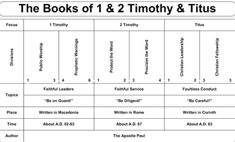 1 timothy lifechange books daily truthbase 1 timothy 1 3 god wants all saved and true
