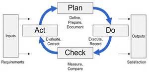 plan do check act and win