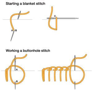 Which Embroidery Stitch to Use
