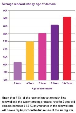 nominet releases goldmine  domain renewal statistics