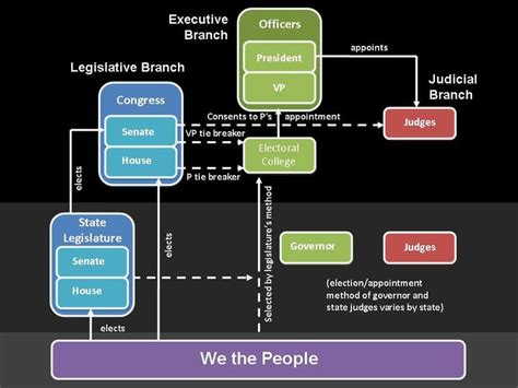 Federal Government Background Check Chart Describing Branches Of Government And Checks Balances Ed Tech Summer 2013