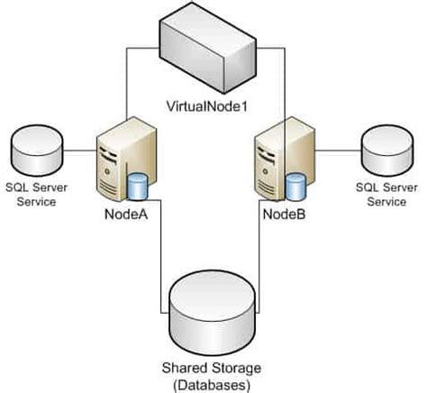 clustering in sql server 2008 with diagram sql 2012 failover cluster pt 4 cluster creation derek