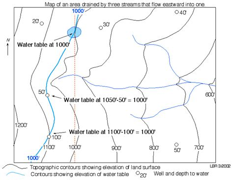the location of the water table is subject to change the location of the water table is subject to change