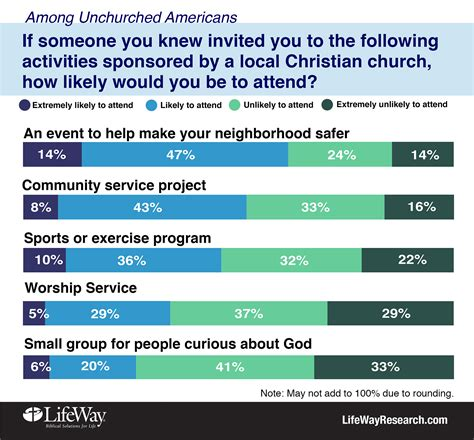 door to door evangelism survey research unchurched will talk about faith not interested