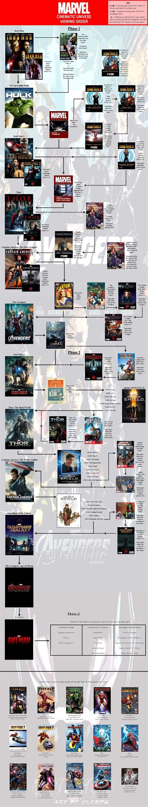 marvel movies order 9gag marvel cinematic universe viewing order updated