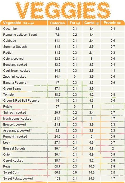 carbohydrates for 7 month protine chart vegetable chart comparing calories