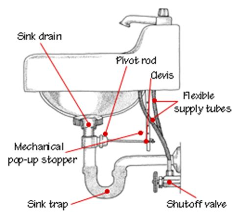 how to install plumbing for a bathroom sink bathroom sink plumbing