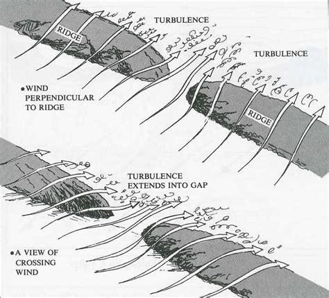 topographic diagram topographic turbulence diagram