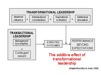Intellectual Stimulation For Higher Education Mba by Transformational Leadership Leadership In Ministry