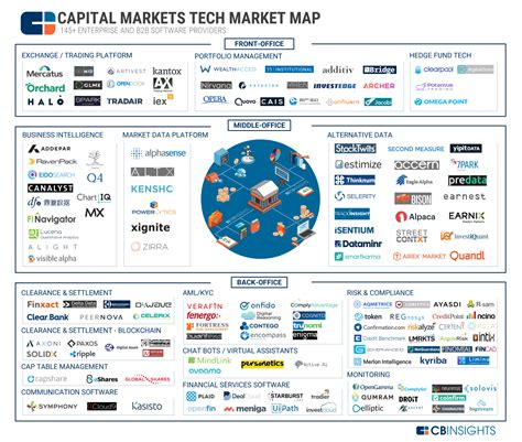 Top Architecture Firms In The World fintech and the world of investment banking chris