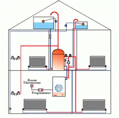 how to design home hvac system 5 best home heating systems offer a warmer house tool box