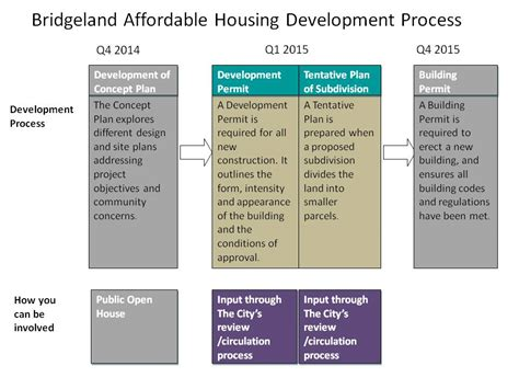 Housing Program by The City Of Calgary Bridgeland Affordable Housing