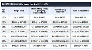 tax bracket images