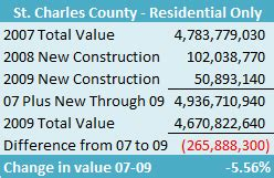St Charles Property Records St Louis Real Estate St Charles County Home Price Declines Vs Assessors Property