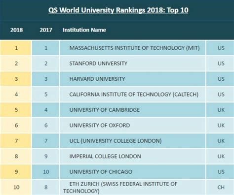 Do Mba School Rankings Matter by Do Rankings Matter Qs Wownews