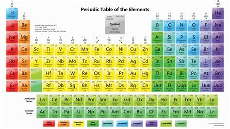 chimica tavola periodica introduzione alla tavola periodica degli elementi