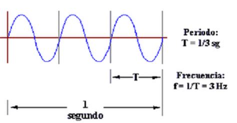 oscilacion doble o completa fisica