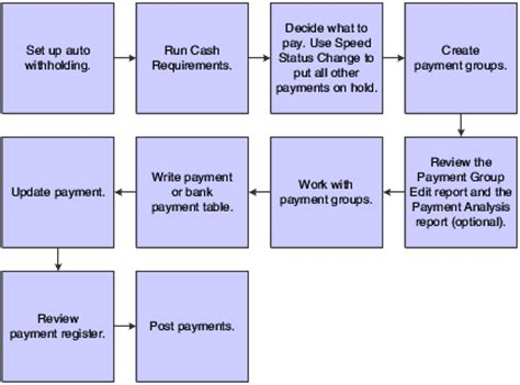 processing automatic payments