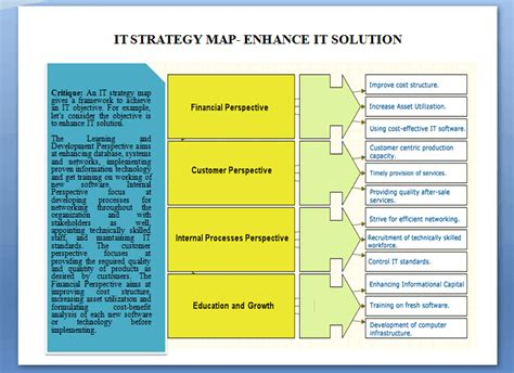 it strategy template strategy maps how to use the business strategy map concept