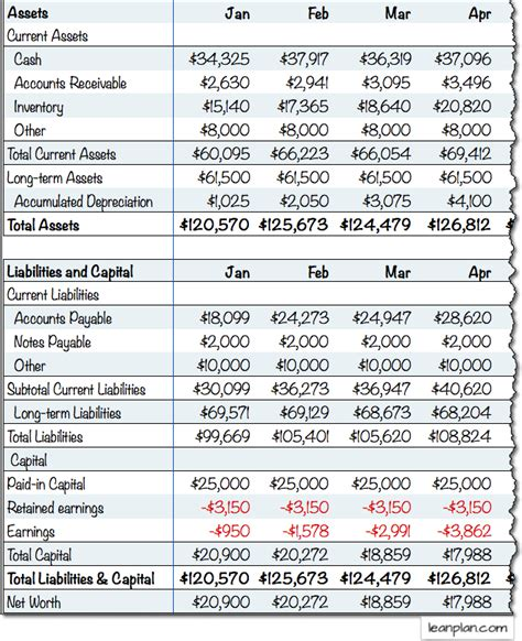 Projected Balance Sheet Lean Business Planning Projected Balance Sheet Template For New Business