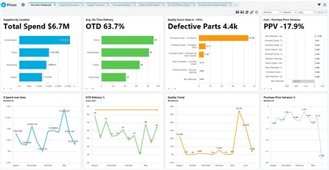 Supplier Kpi Template launching a supplier scorecard articles chief supply chain officer innovation enterprise