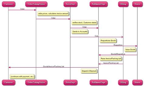 web sequence diagram websequencediagrams and scribblar the mind mapping org