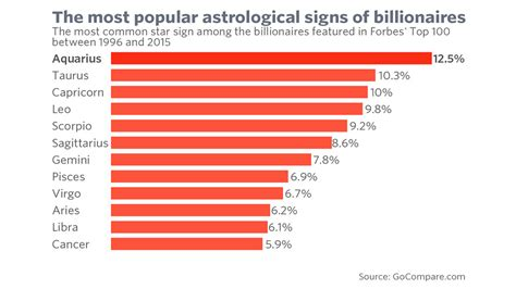 7 Signs You Are Popular In School by 6 Strange Facts About Billionaires Marketwatch