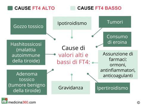 ipotiroidismo alimenti consigliati ft4 alto tiroxina libera alta tireotossicosi